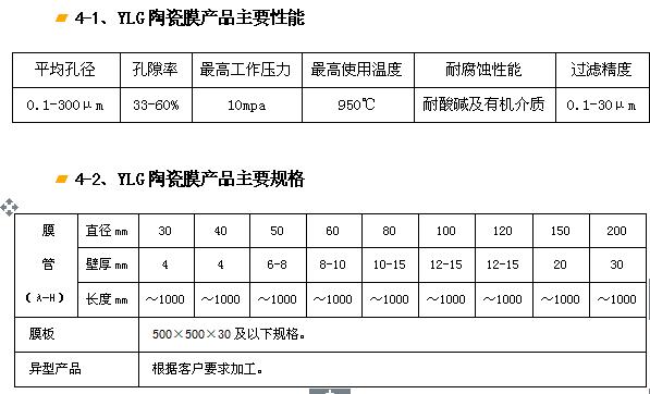 YLG-J剛玉陶瓷膜過濾器、濾芯.png