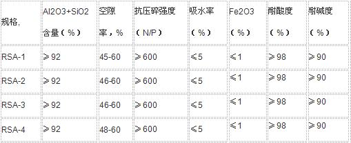 RSA凹凸瓷球保護劑.png